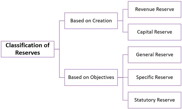 classification-of-reserves