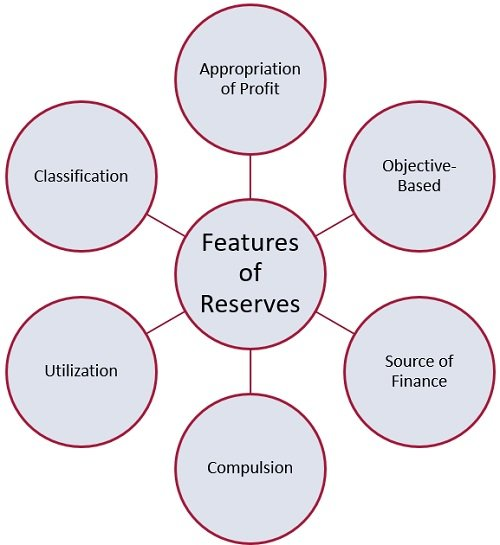 features-of-reserves