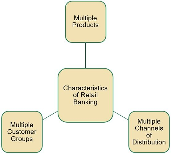 characteristics-of-retail-banking