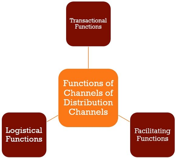 functions-of-channels-of-distribution