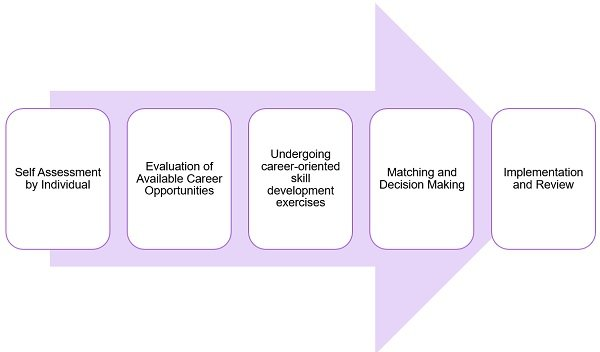 process-of-career-planning