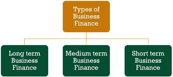 types-of-business-finance