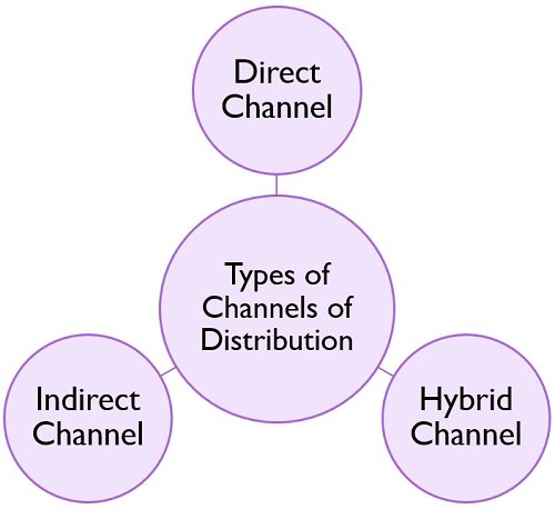 types-of-channels-of-distribution
