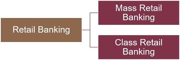types-of-retail-banking