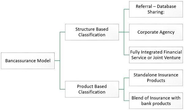 bancassurance-models