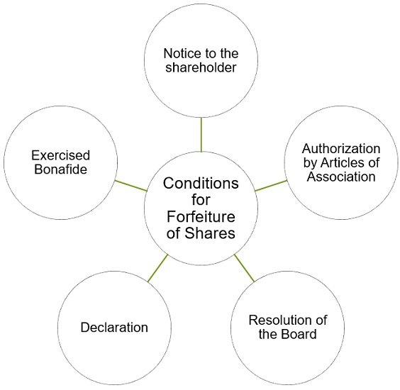 conditions-for-forfeiture-of-shares